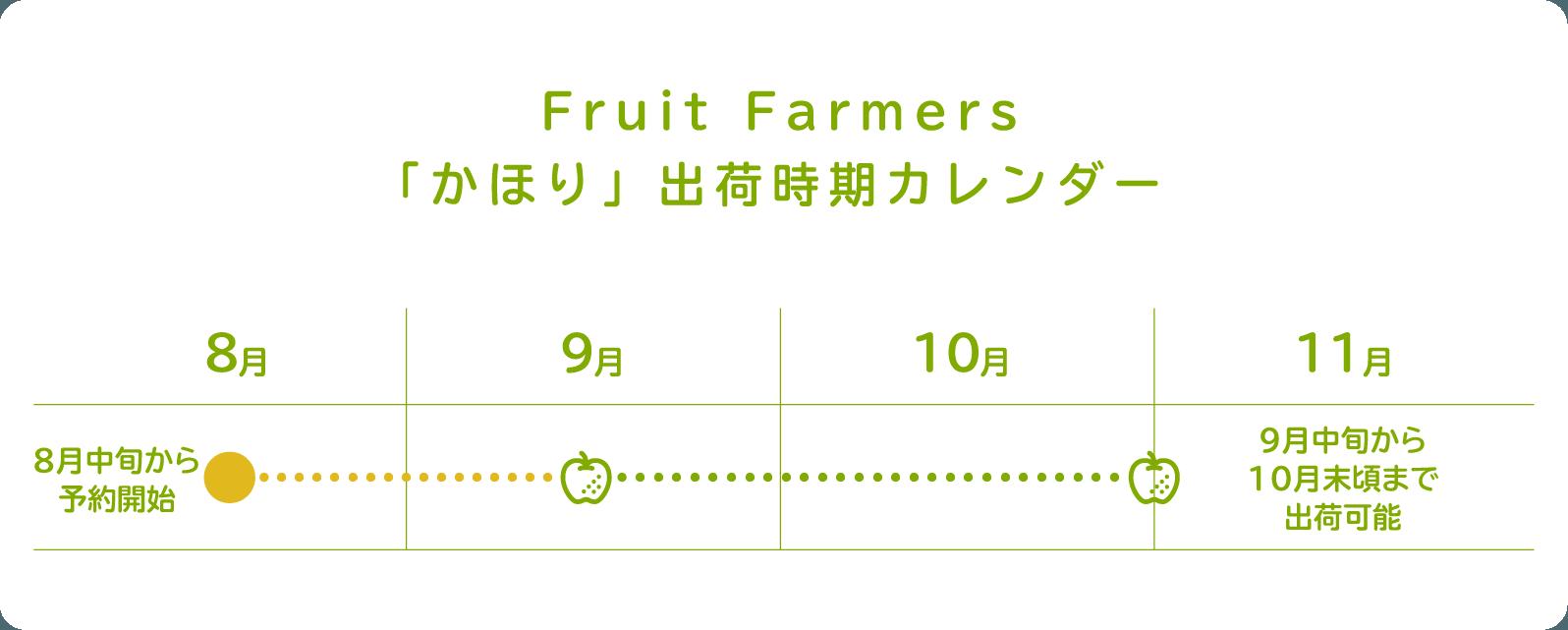 Fruit Farmers「かほり」出荷時期カレンダー