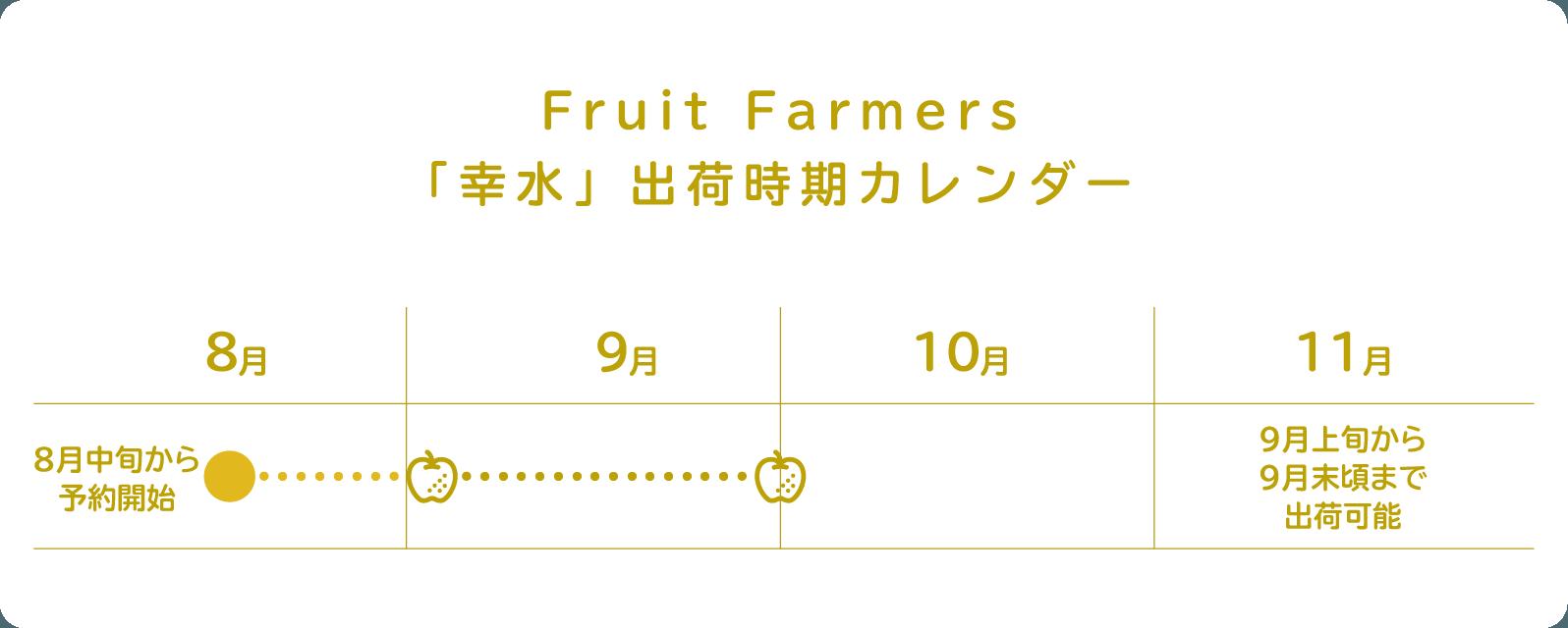Fruit Farmers「幸水」出荷時期カレンダー