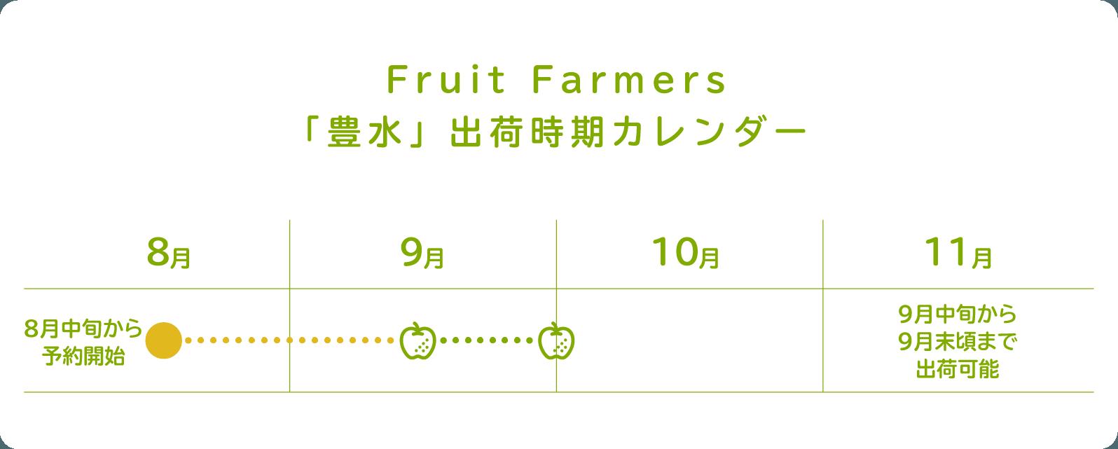 Fruit Farmers「豊水」出荷時期カレンダー