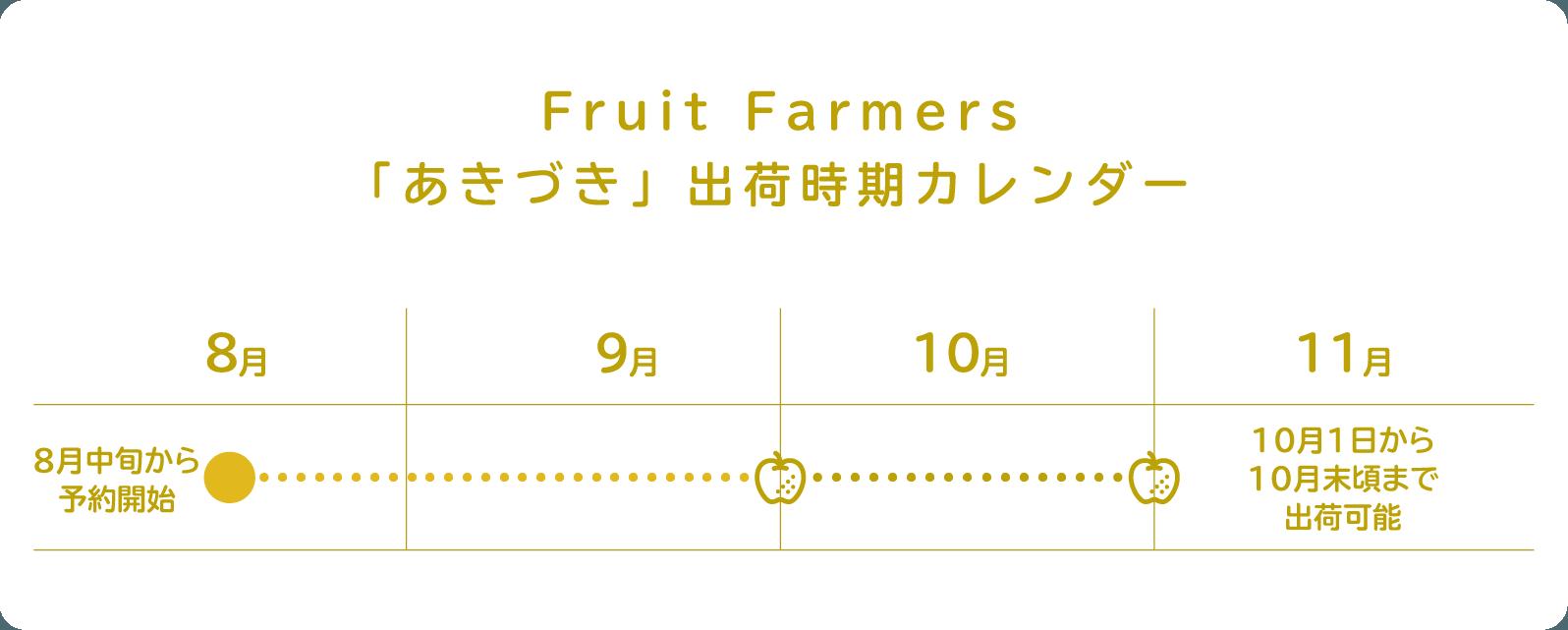 Fruit Farmers「あきづき」出荷時期カレンダー