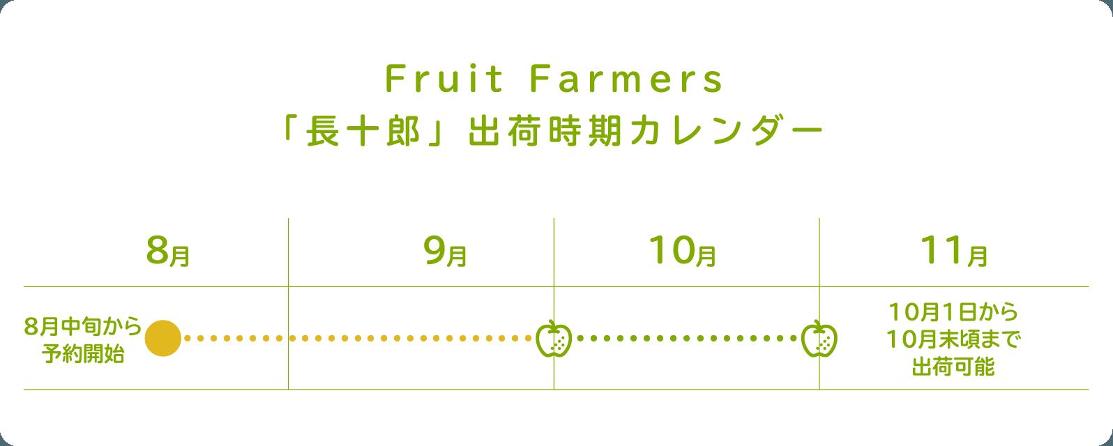 Fruit Fruit Farmers「長十郎」出荷時期カレンダー